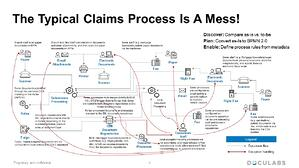Claims Process Mess