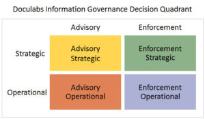 Doculabs Information Governance Decision Quadrant