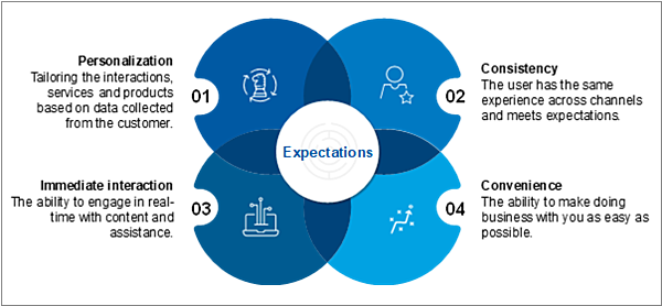 four specific customer expectations
