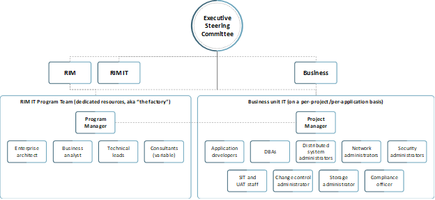 Example of relevant roles and responsibilities chart