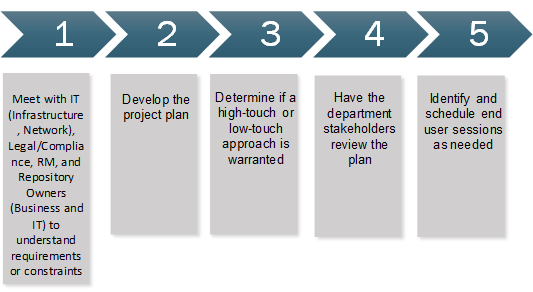 Phase 2 of records enablement: Specific Preparation