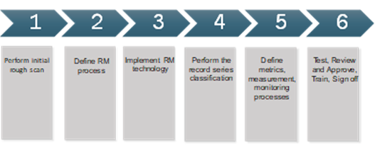Phase 3 of records enablement: Execution
