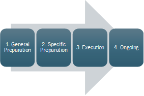 4 phases of records enablement